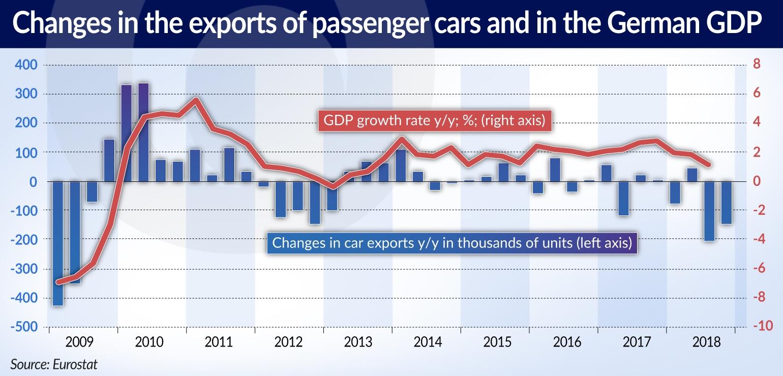 CIESIELSKI Rynek motoryzacyjny changes in the exports JAMNIK
