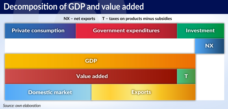 HAGEMEJER Eksport głównym motorem wzrostu gospodarczego w krajach JAMNIK