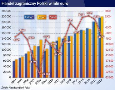 Polska w Unii Europejskiej: 15 lat minęło