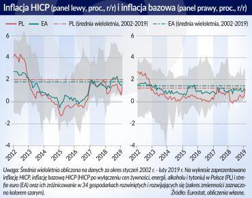 Krajowy i zagraniczny wymiar inflacji