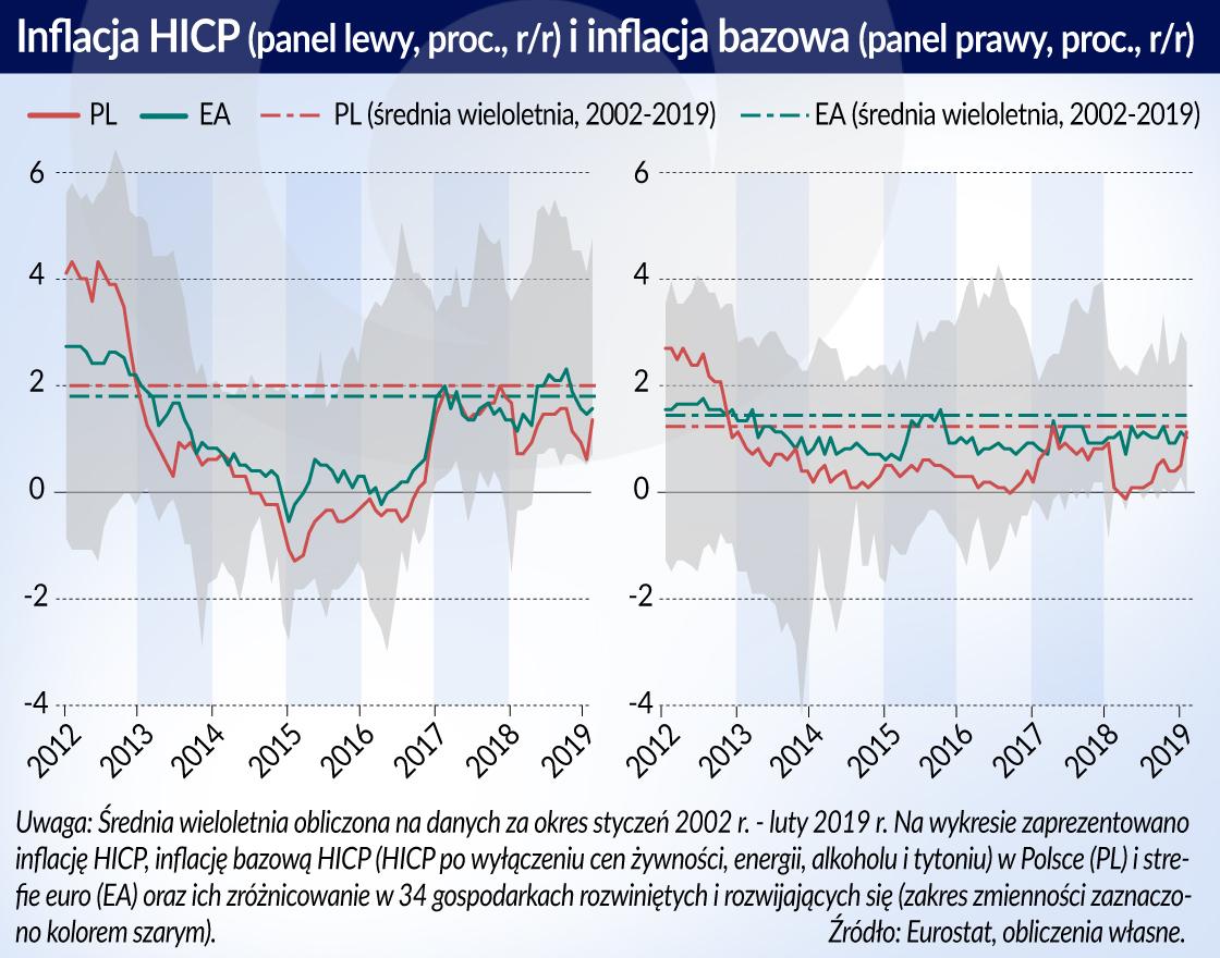 Inflacja HICP i inflacja bazowa otwarcie (1)