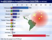 Ameryka Łacińska – Chiny: coraz większy pragmatyzm