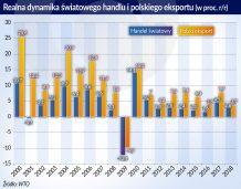 Rośnie udział Polski w światowym handlu