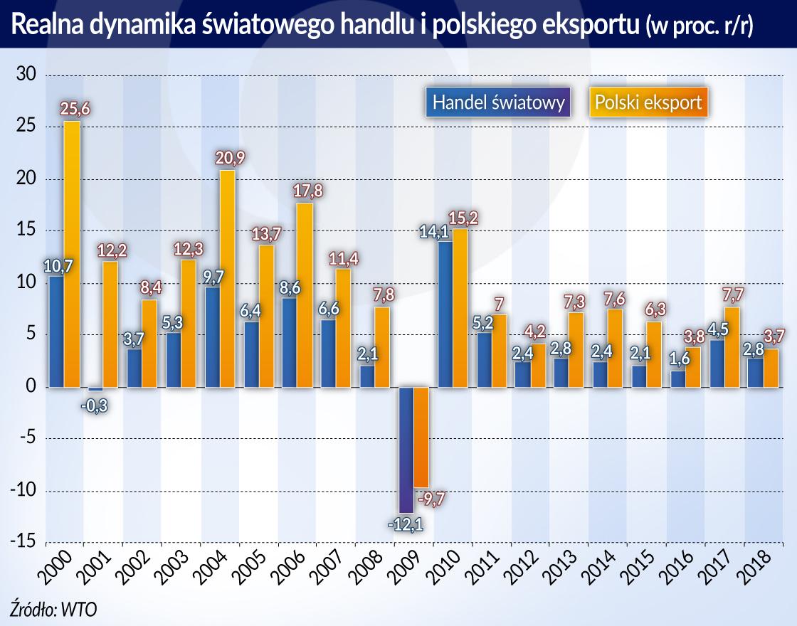 Mroczek_ Dalszy wzrost udziału Polski w światowym eksporcie_otwarcie