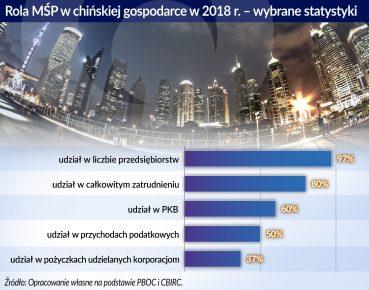 Rola MSP w chinskiej gospodarce w 2018 r.