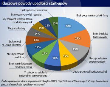 Tymoczko_Rozwoj w oparciu o przedsiebiorczosc start-up_otwarcie