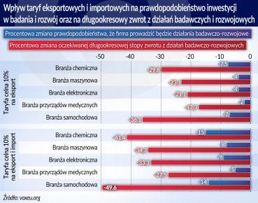 Wplyw taryf ekspor. i import.na prawdopod. inwestycji w badania i rozwoj