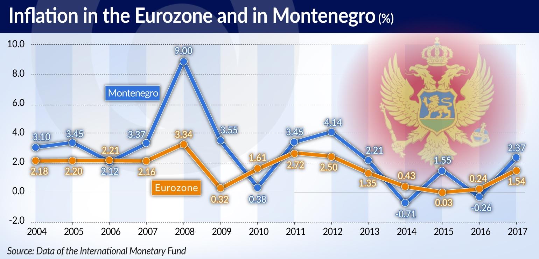 ZUK Doświadczenia Czarnogóry Inflation in Eurozone and Montenegro LONG