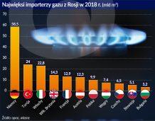 importerzy gazu z Rosji otwarcie