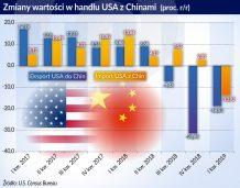 Pogłębiają się spadki w handlu między USA i Chinami