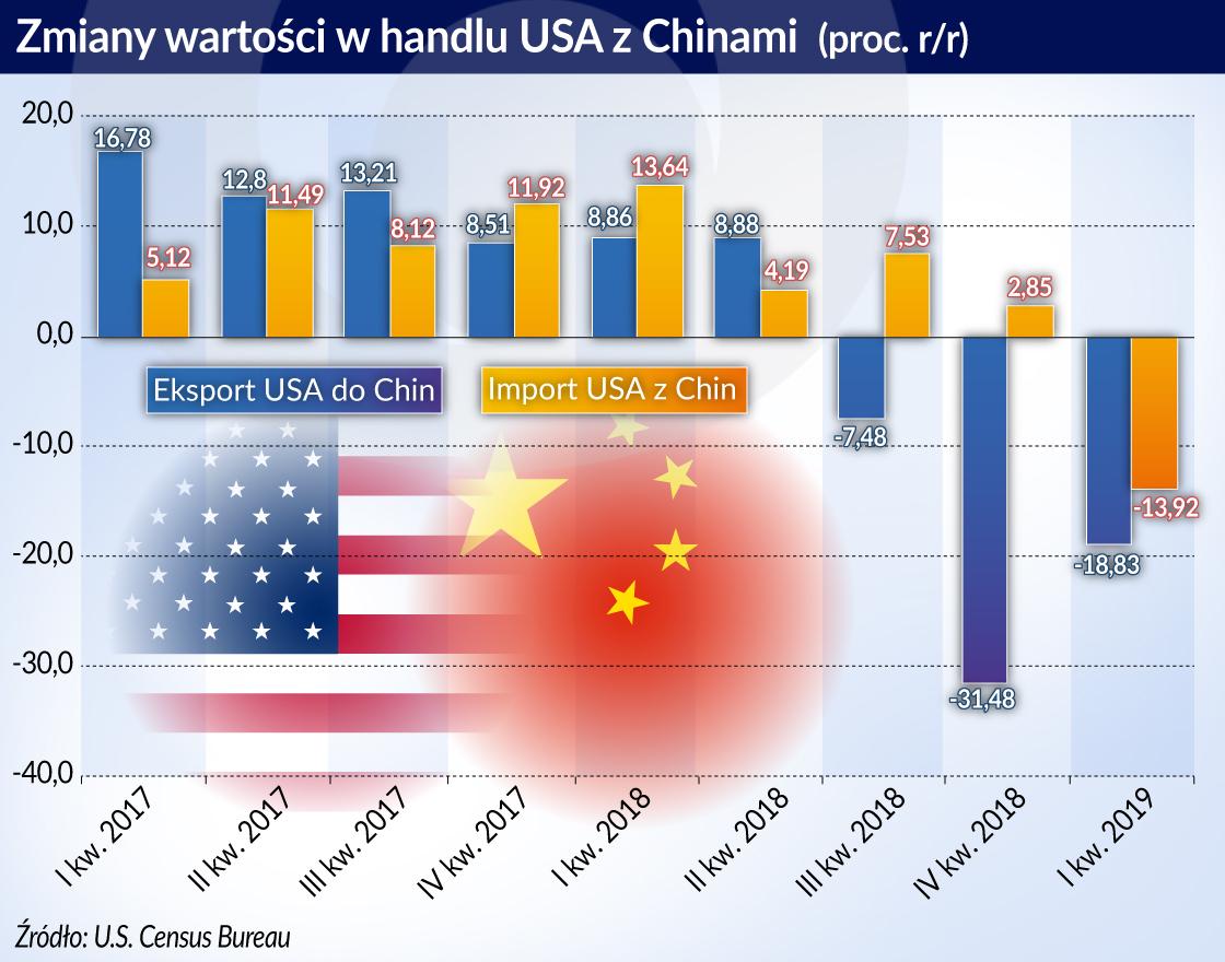 miany wartosci w handlu USA z Chinami otwarcie