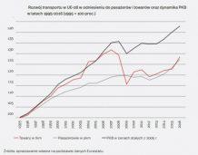Wzmocnienie transportu poprawi produktywność gospodarki