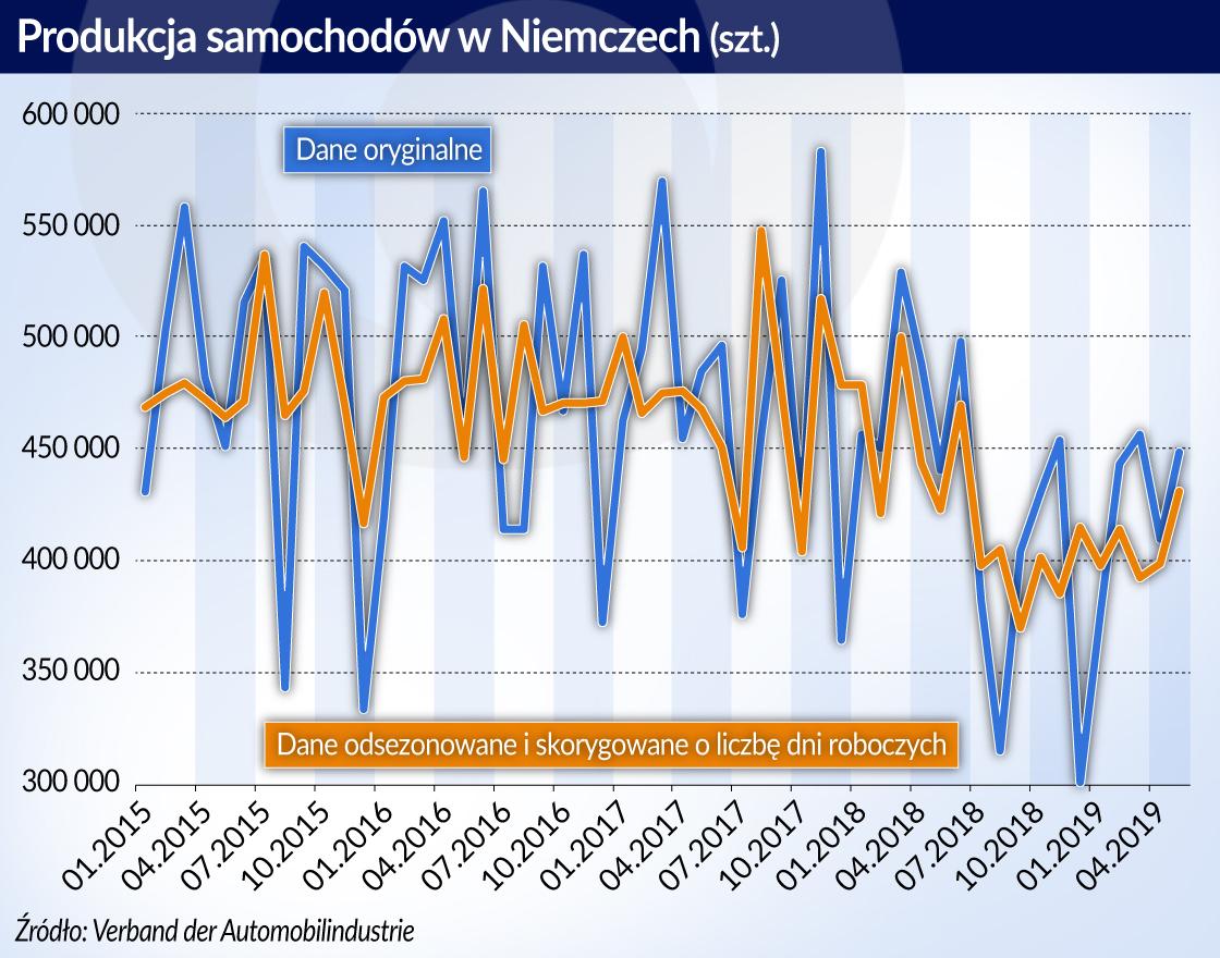 Rok spowolnienia gospodarczego w Niemczech. Co dalej?