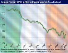 Relacja miedzy DNB a PKB w Irlandii otwarcie