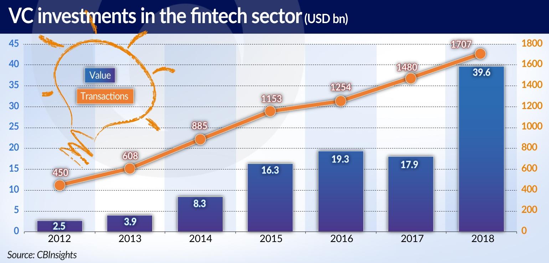 CIESIELSKI Fintechy okrzepły VC investment in fintech LONG