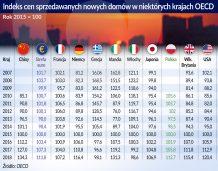 Zagrożenia dla stabilności światowej gospodarki