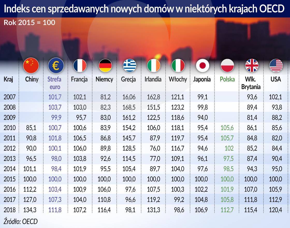 Indeks cen sprzedawanych nowych domow w kr OECD (O)