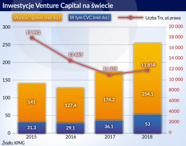 Rekordowe inwestycje VC wypaczają mechanizmy rynkowe