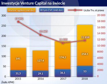 Inwestycje Venture Capital na swiecie