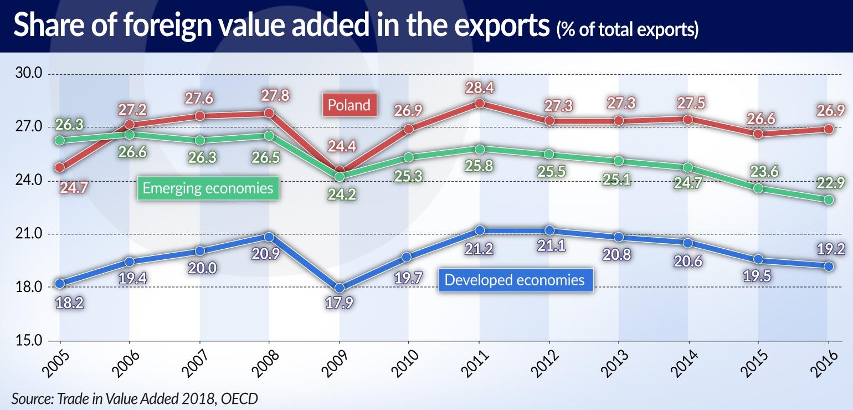 MROCZEK Więcej krajowej wartości dodanej Share of foreign VA LONG