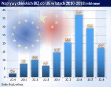 UE uważniej przygląda się chińskiemu kapitałowi