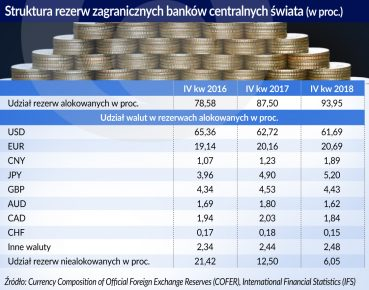 Struktura rezerw zagr. bankow centr swiata