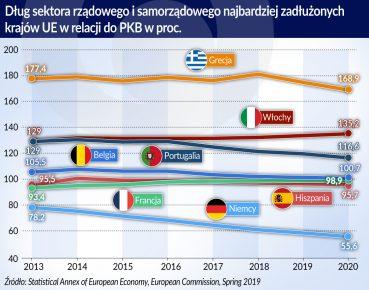 dlug sektora rzadowego i samorzad. najb. zadluzonych kr. UE