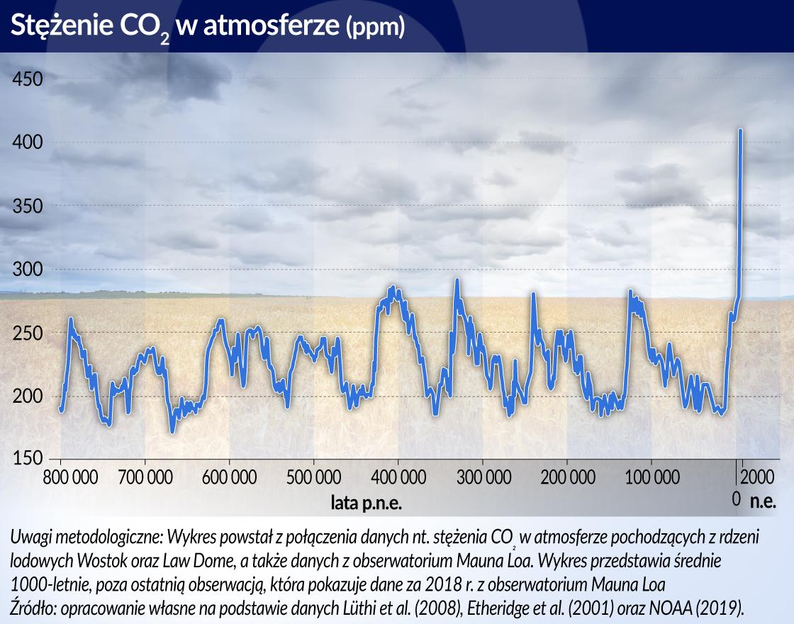 Polskie rolnictwo może skorzystać na ociepleniu klimatu