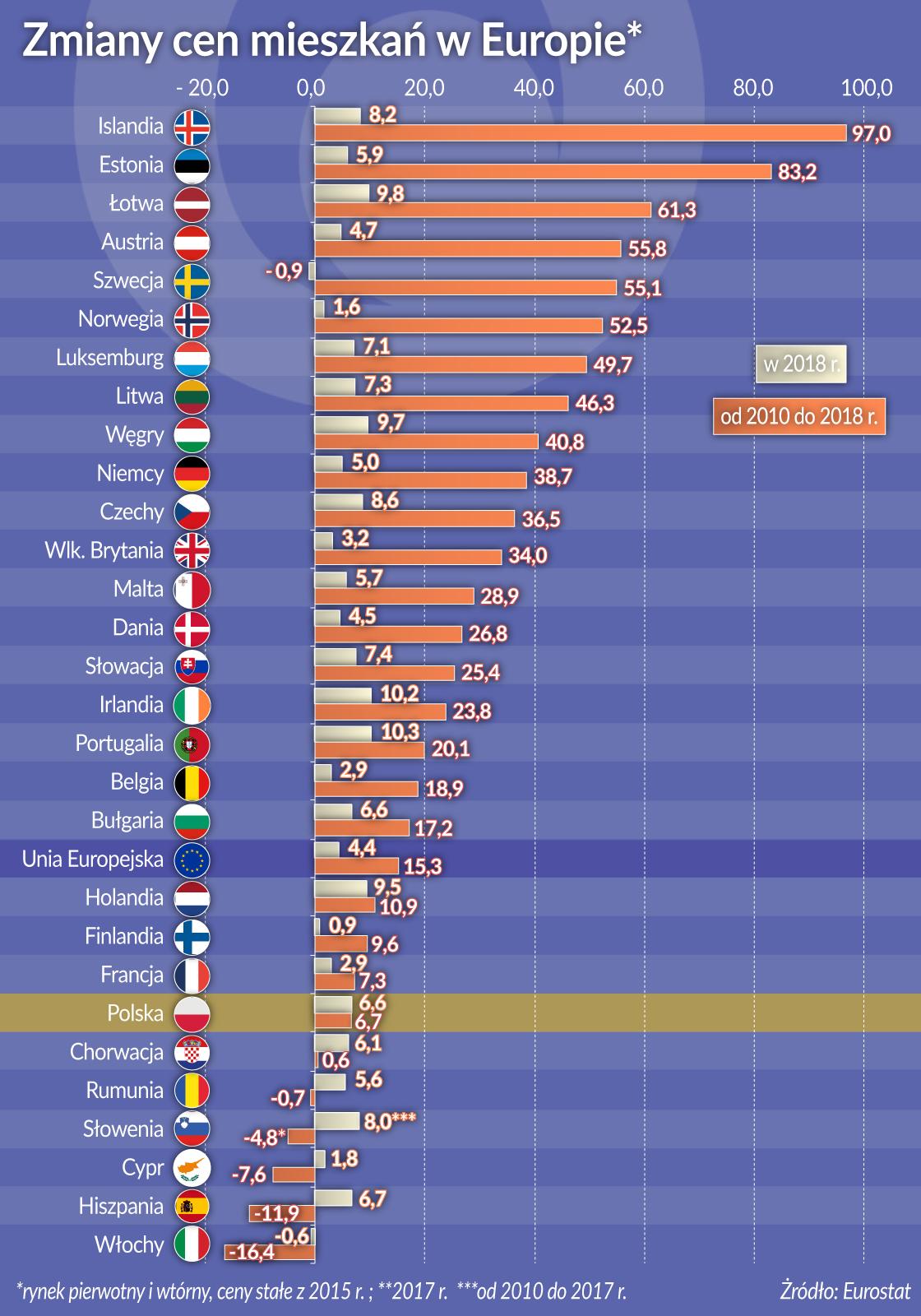 W Europie drożeje dach nad głową