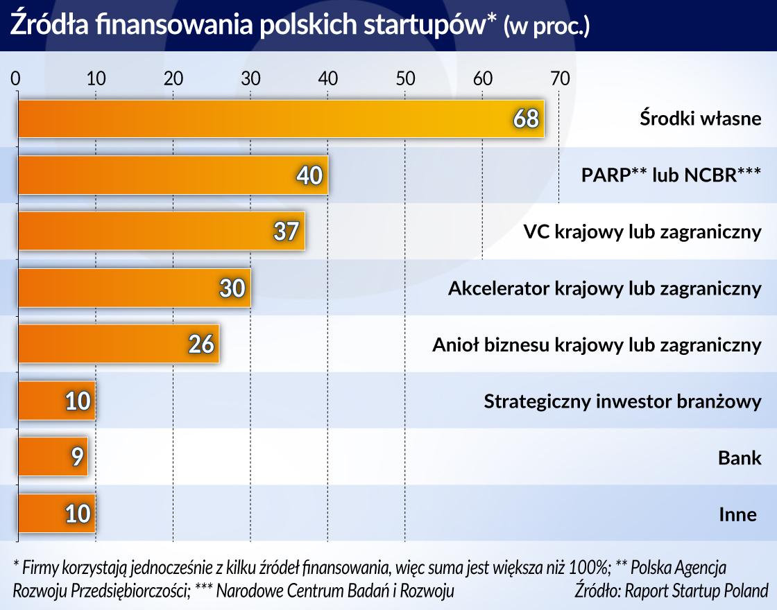 Gdy rynek tego nie robi, państwo inwestuje w innowacje