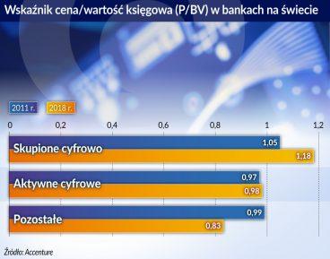Zróżnicowany obraz cyfrowy banków