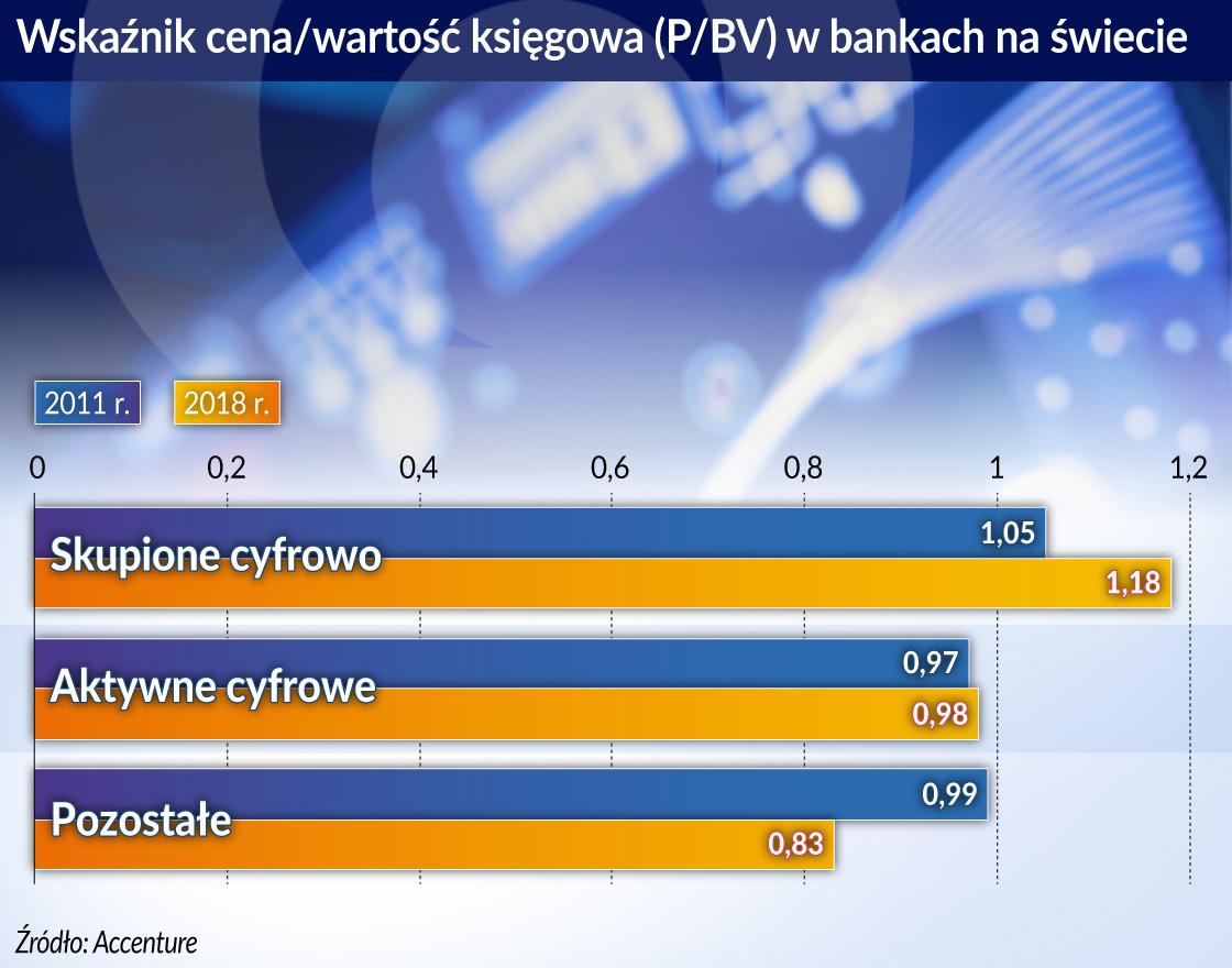 Ciesielski_Cyfrowe banki