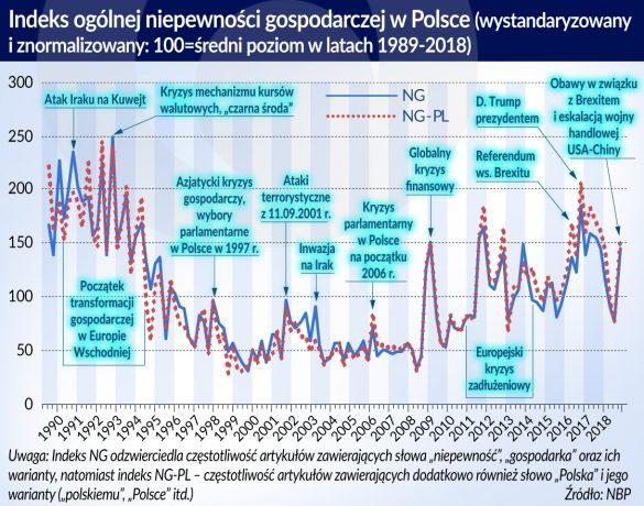 Indeks ogólnej niepewnosci gosp. w Polsce(O)