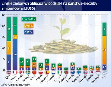 Rewolucja w zielonym finansowaniu