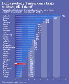 Najwięcej podróżują Finowie, Grecy siedzą w domu