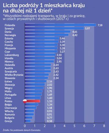 Liczba podrozy jednego mieszkanca kraju