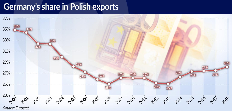 MROCZEK Niemiecki rynek Germany share in Polish exports LONG