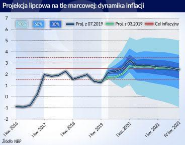 Wzrost PKB wciąż będzie niezły, jeśli nie spowolni strefa euro
