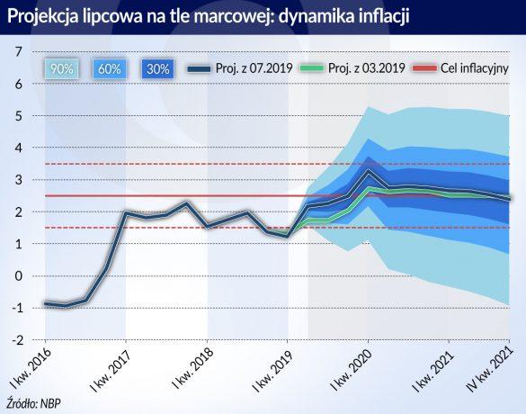 PKB 07 2019 raport o inflacji