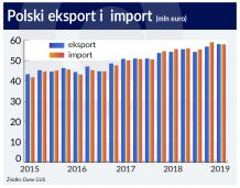 Eksport poprawia nam saldo handlowe