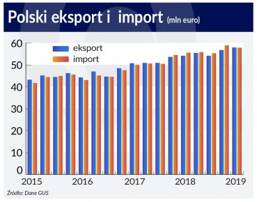 Polski_eksport_i import
