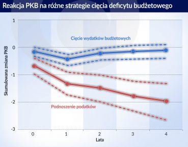 Reakcja PKB na rozne strategie ciecia deficytu budz. (O)