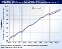 Optymistycznie i pesymistycznie o ożywieniu gospodarczym w USA