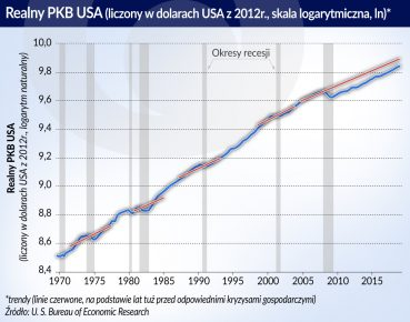 Realny PKB w USA (O)