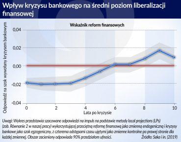 Wplyw kryzysu bankowego na sredni poziom liberalizacji finans.