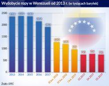 Sektor naftowy w Wenezueli ważny mimo paraliżu