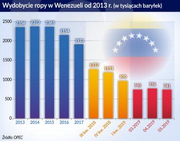 Wydobycie ropy w Wenezueli od 2013 r.