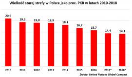 Szara strefa w Polsce maleje