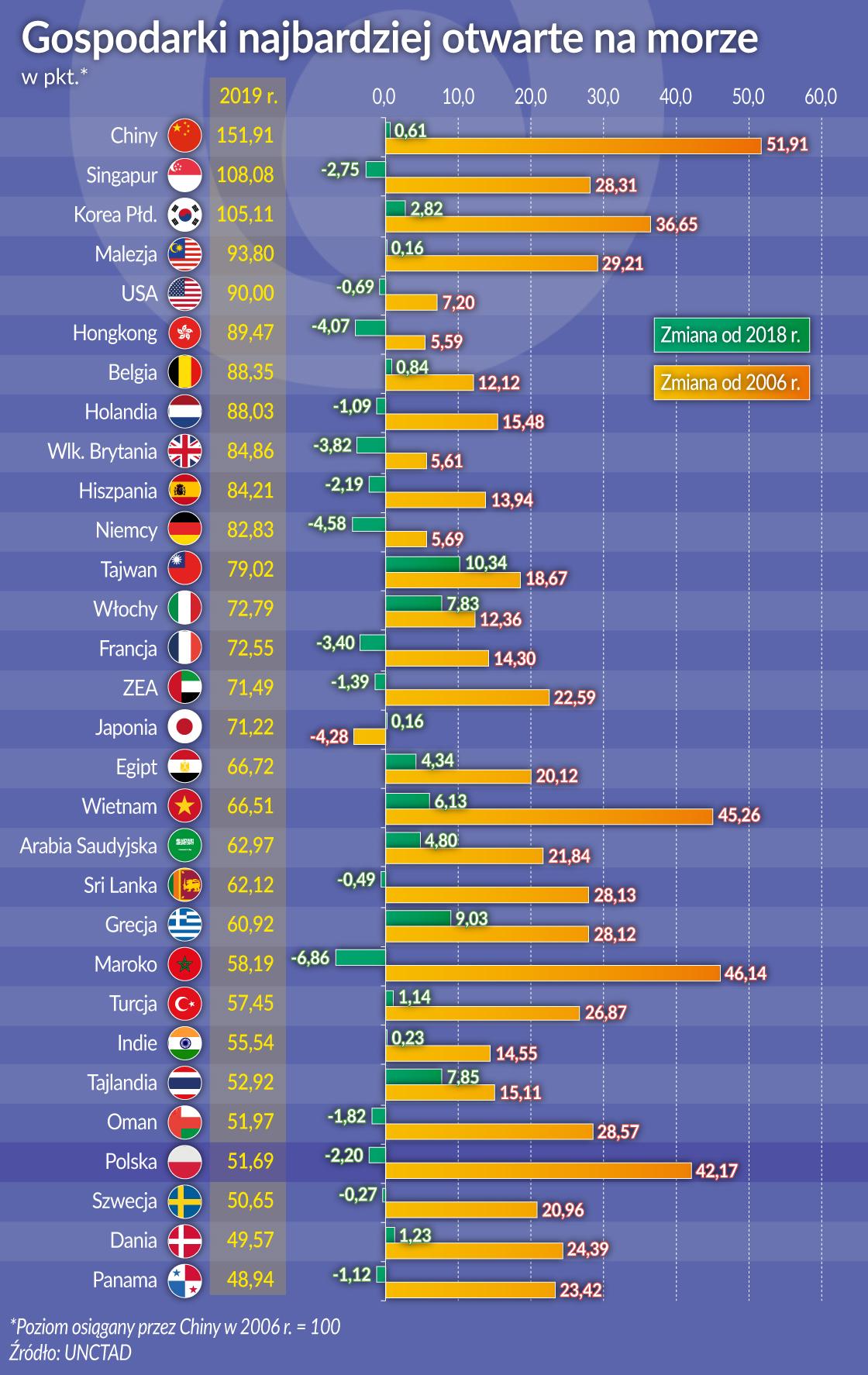 Gospodarki najbardziej otwarte na morze
