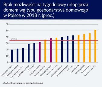 Brak możliwości na tygodniowy urlop poza domem wg typu gosp w Polsce w 2018